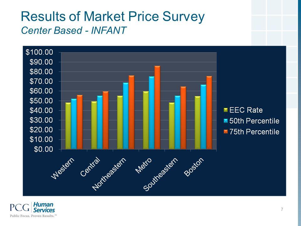 Results of Market Price Survey Center Based - INFANT 7