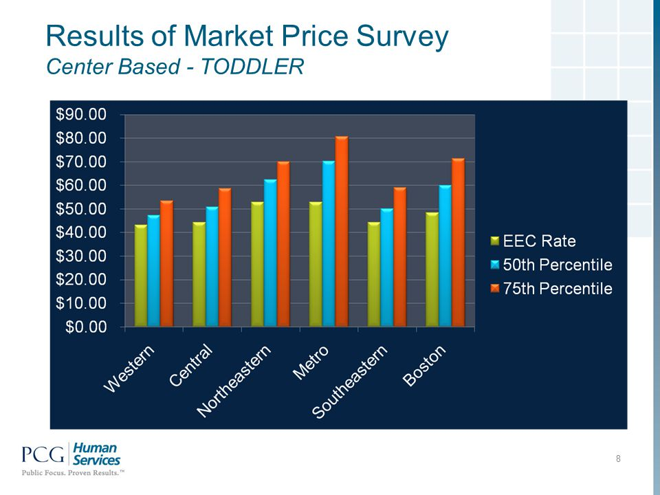 Results of Market Price Survey Center Based - TODDLER 8