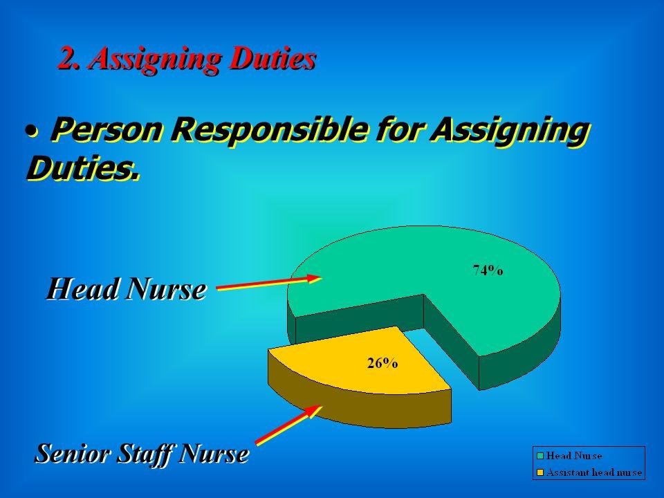 B- Communication Among Nurses 1. Shift Reports 50 12