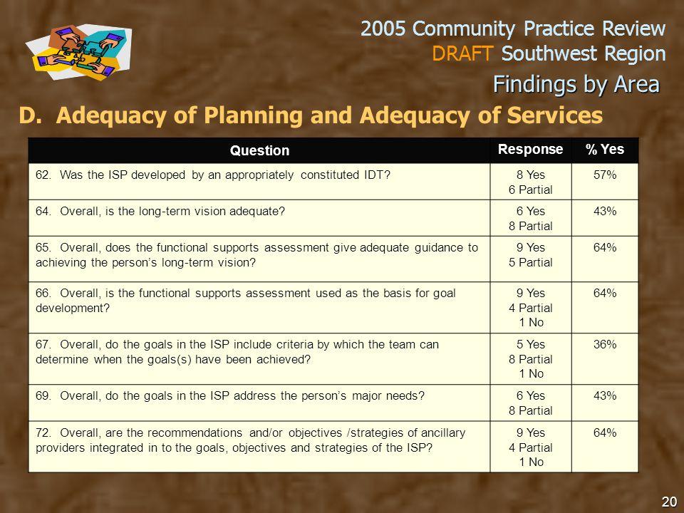 2005 Community Practice Review DRAFT Southwest Region 20 D.