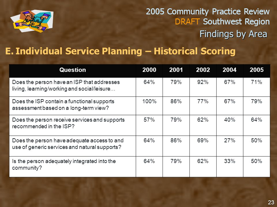 2005 Community Practice Review DRAFT Southwest Region 23 Findings by Area E.