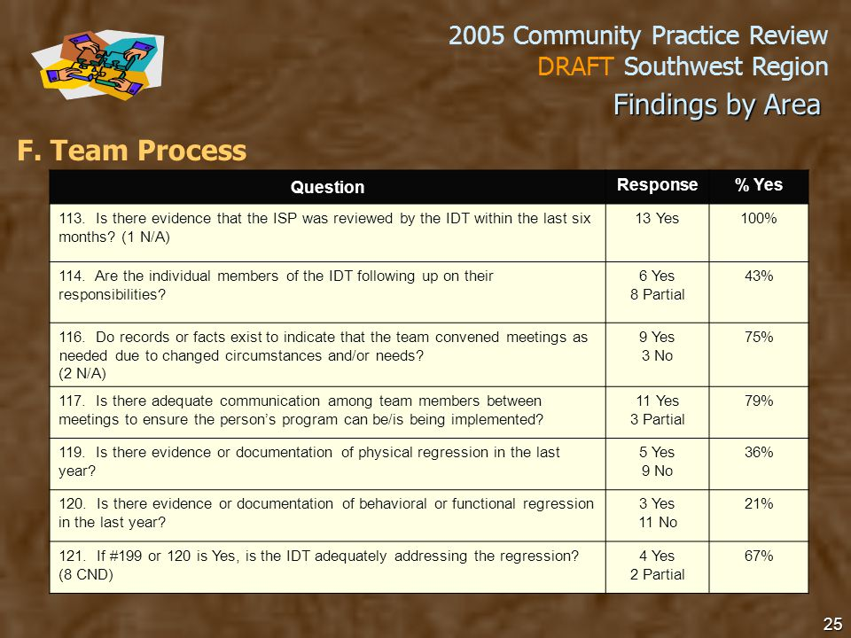2005 Community Practice Review DRAFT Southwest Region 25 F.