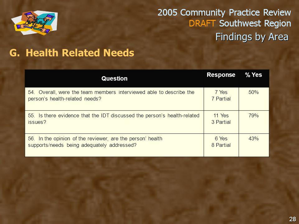 2005 Community Practice Review DRAFT Southwest Region 28 G.