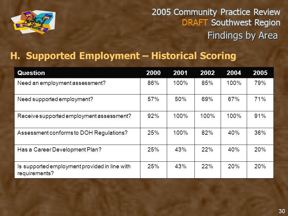 2005 Community Practice Review DRAFT Southwest Region 30 H.