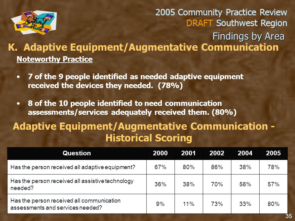 2005 Community Practice Review DRAFT Southwest Region 35 K.