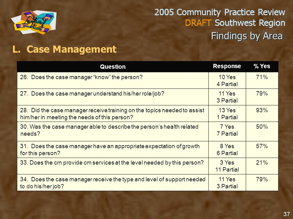 2005 Community Practice Review DRAFT Southwest Region 37 L.