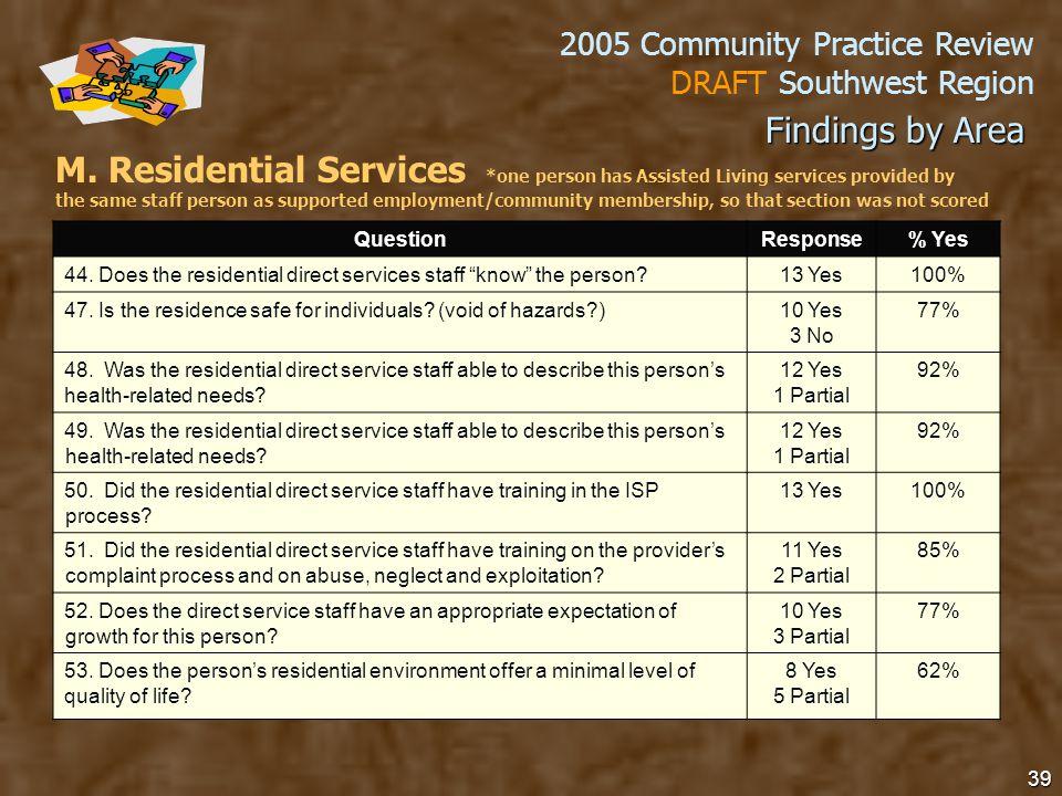 2005 Community Practice Review DRAFT Southwest Region 39 M.