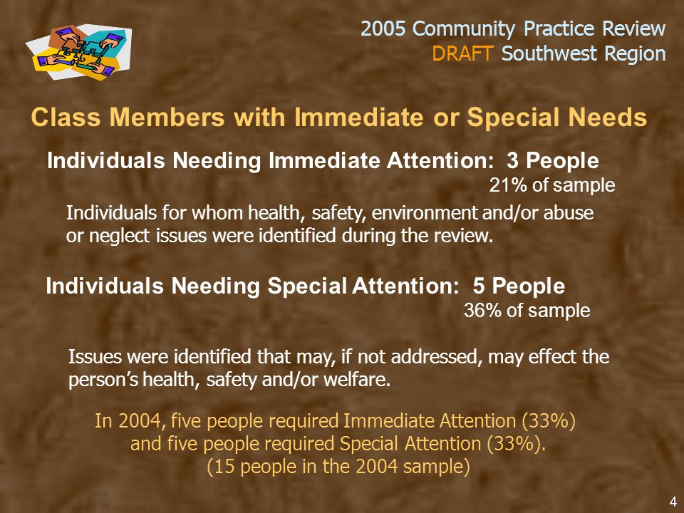 2005 Community Practice Review DRAFT Southwest Region 4 Individuals Needing Immediate Attention: 3 People 21% of sample Individuals Needing Special Attention: 5 People 36% of sample Individuals for whom health, safety, environment and/or abuse or neglect issues were identified during the review.