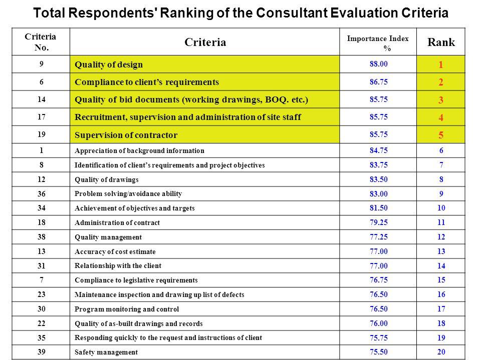 Total Respondents Ranking of the Consultant Evaluation Criteria Criteria No.