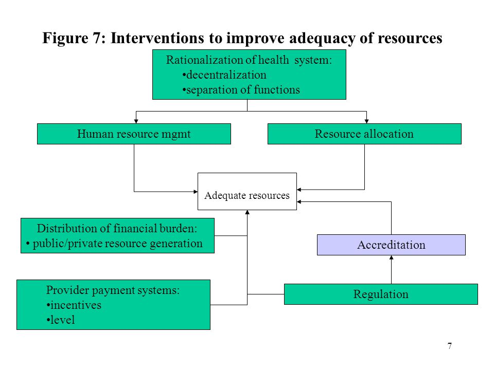 7 Adequate resources Figure 7: Interventions to improve adequacy of resources Human resource mgmt Provider payment systems: incentives level Rationalization of health system: decentralization separation of functions Regulation Distribution of financial burden: public/private resource generation Resource allocation Accreditation
