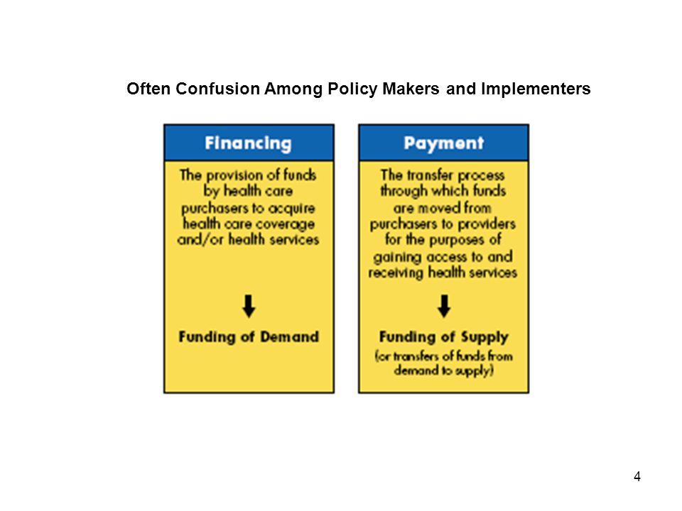 4 Often Confusion Among Policy Makers and Implementers