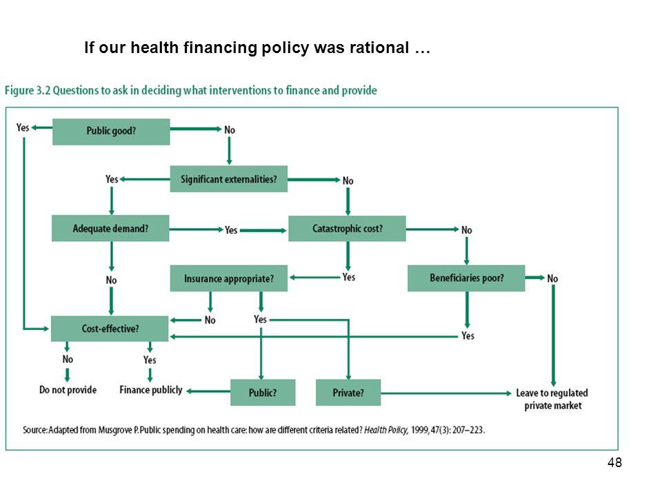48 If our health financing policy was rational …
