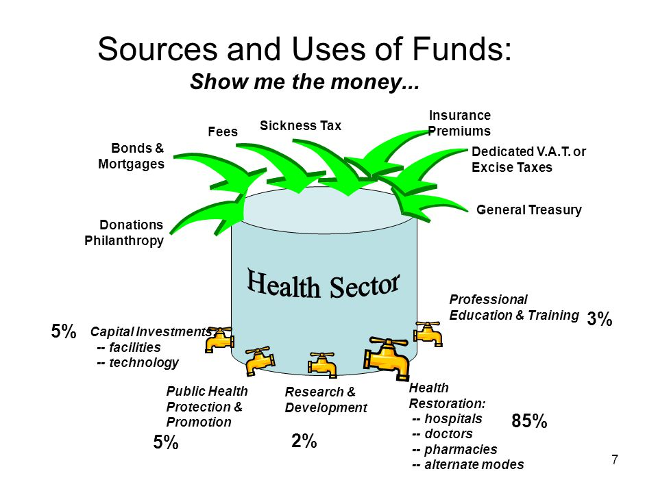 7 Sources and Uses of Funds: Show me the money...