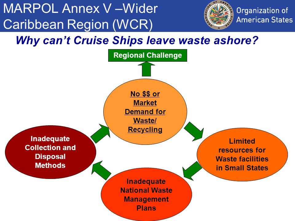 Areas of Synergy CIP and IMO - MARPOL 1) Increase Transparency 3) Promote ISO Standards 2) Capacity- Building OAS/CIP Cooperation Agreement with IMO ISO 16304 Part I &II U.S.