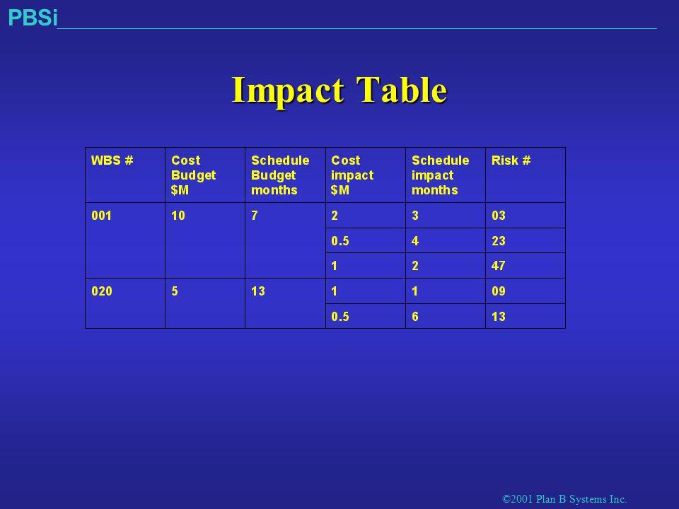 ©2001 Plan B Systems Inc. PBSi Impact Table