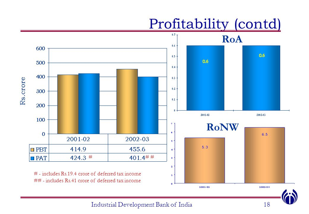 Profitability (contd) Industrial Development Bank of India18 # # - includes Rs.19.4 crore of deferred tax income ## - includes Rs.41 crore of deferred