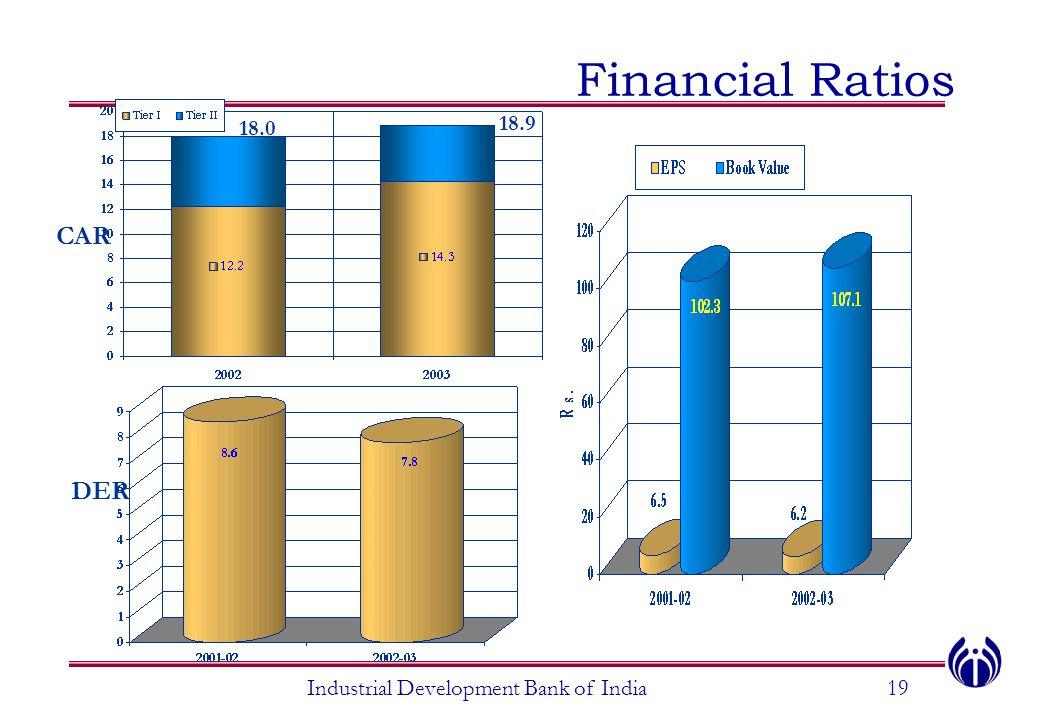 Financial Ratios Industrial Development Bank of India19 DER CAR 18.0 18.9