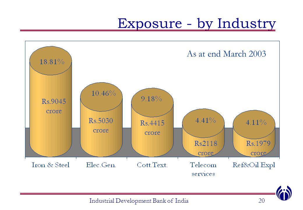 Exposure - by Industry Rs.9045 crore Rs.5030 crore Rs.4415 crore Rs2118 crore Rs.1979 crore Industrial Development Bank of India20 As at end March 200