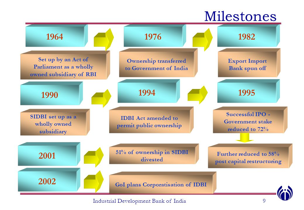 Milestones 1964 19951994 1990 19761982 Set up by an Act of Parliament as a wholly owned subsidiary of RBI Ownership transferred to Government of India