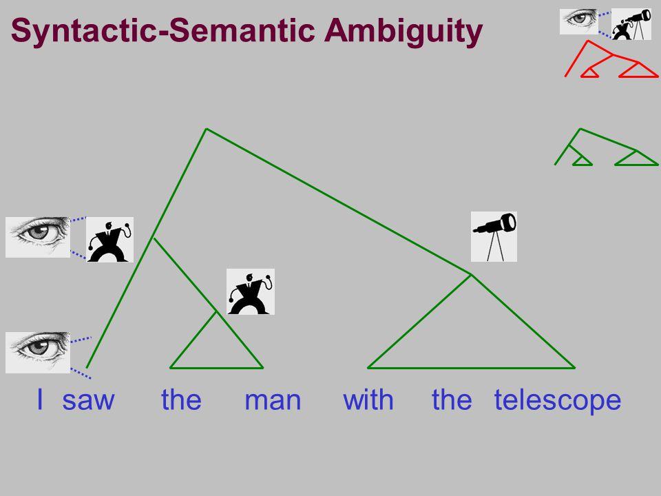 Isawthemanwiththetelescope Syntactic-Semantic Ambiguity