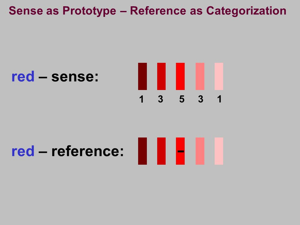 Sense as Prototype – Reference as Categorization red – sense: 1 3531 red – reference: -