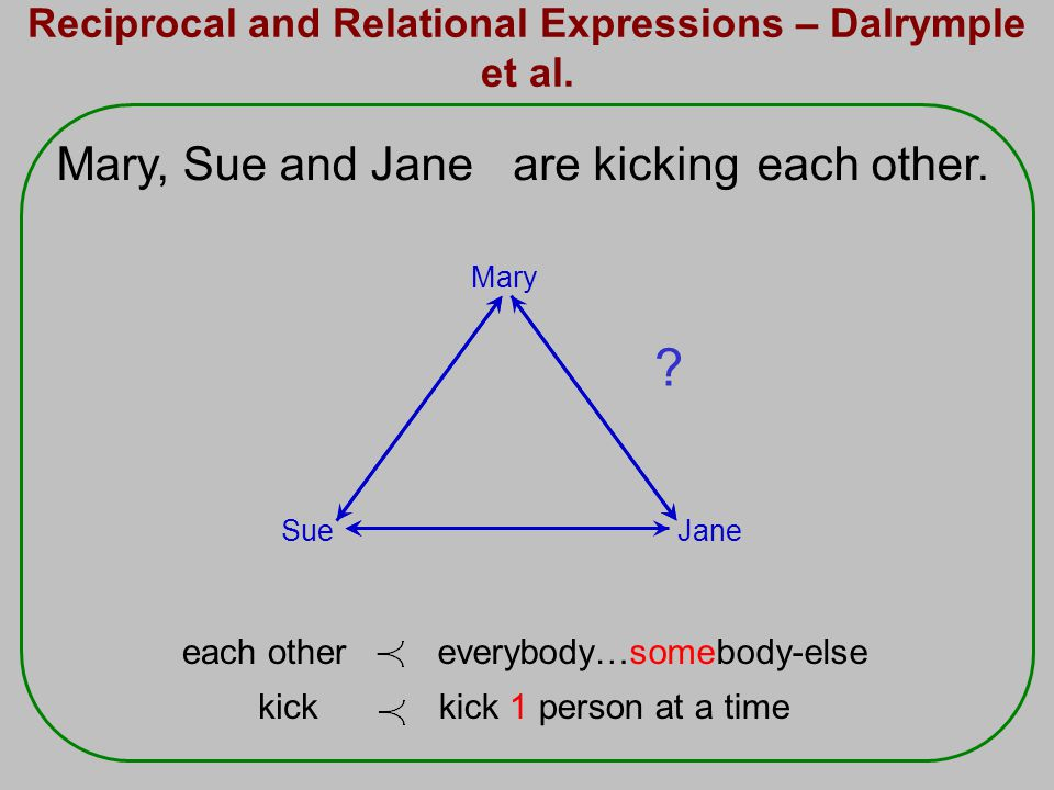 everybody…somebody-elseeach other kick 1 person at a timekick Reciprocal and Relational Expressions – Dalrymple et al.