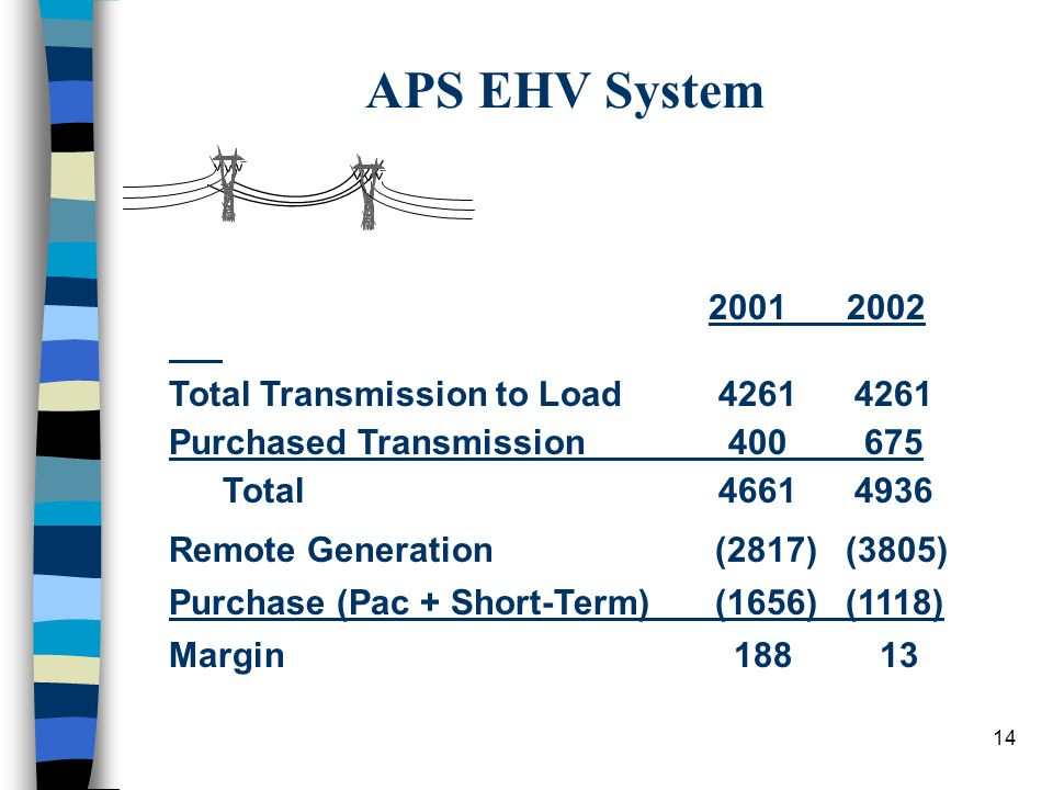 13 APS EHV System Transmission Capacity less wheeling obligations N.