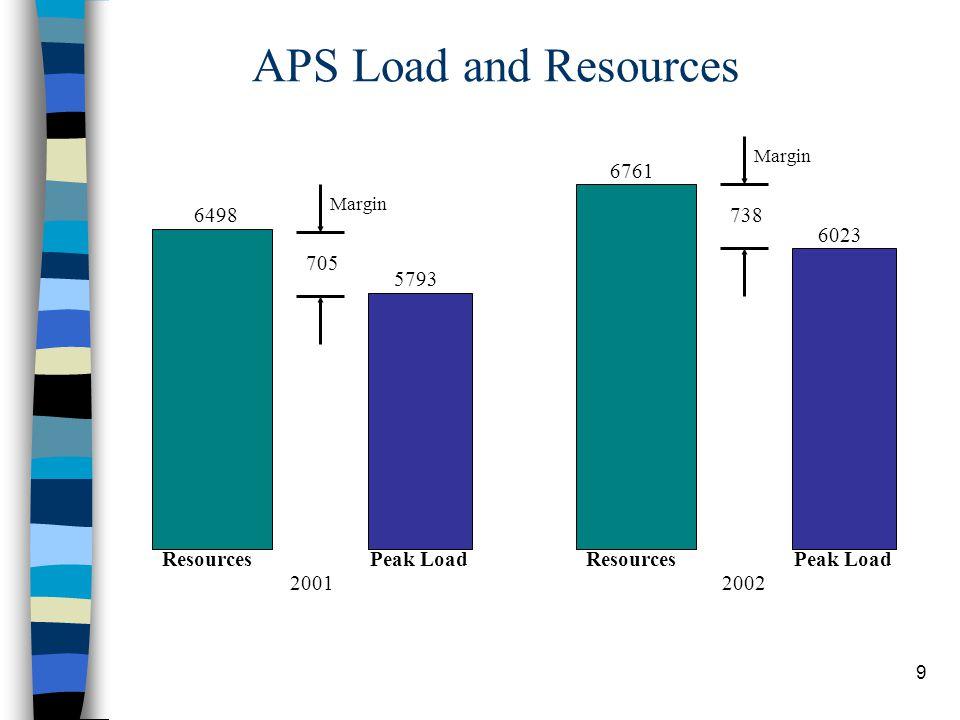 9 APS Load and Resources 6023 6761 738 Margin Peak LoadResources 2002 6498 5793 705 Margin ResourcesPeak Load 2001