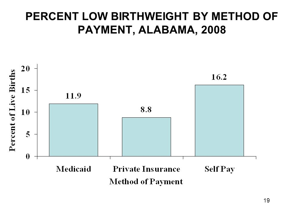 19 PERCENT LOW BIRTHWEIGHT BY METHOD OF PAYMENT, ALABAMA, 2008