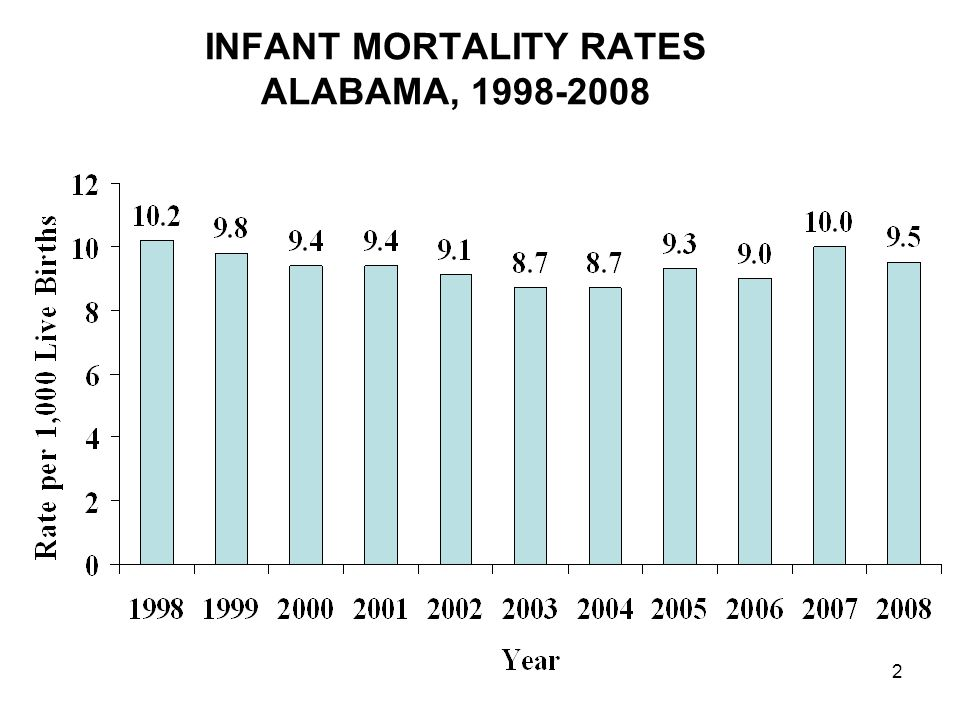 2 INFANT MORTALITY RATES ALABAMA, 1998-2008