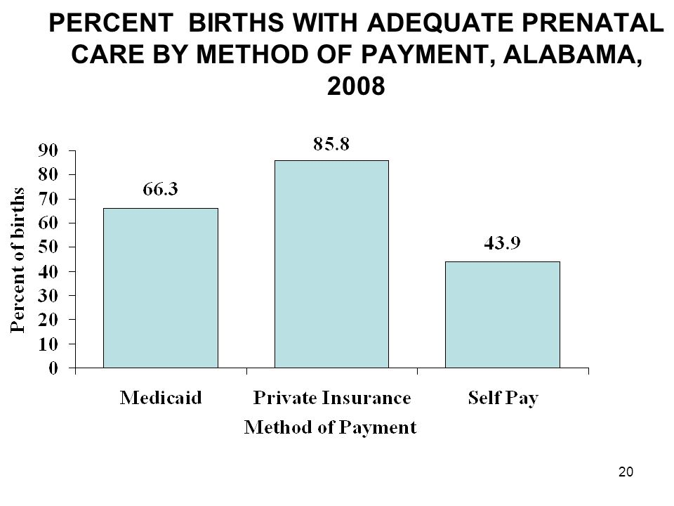 20 PERCENT BIRTHS WITH ADEQUATE PRENATAL CARE BY METHOD OF PAYMENT, ALABAMA, 2008
