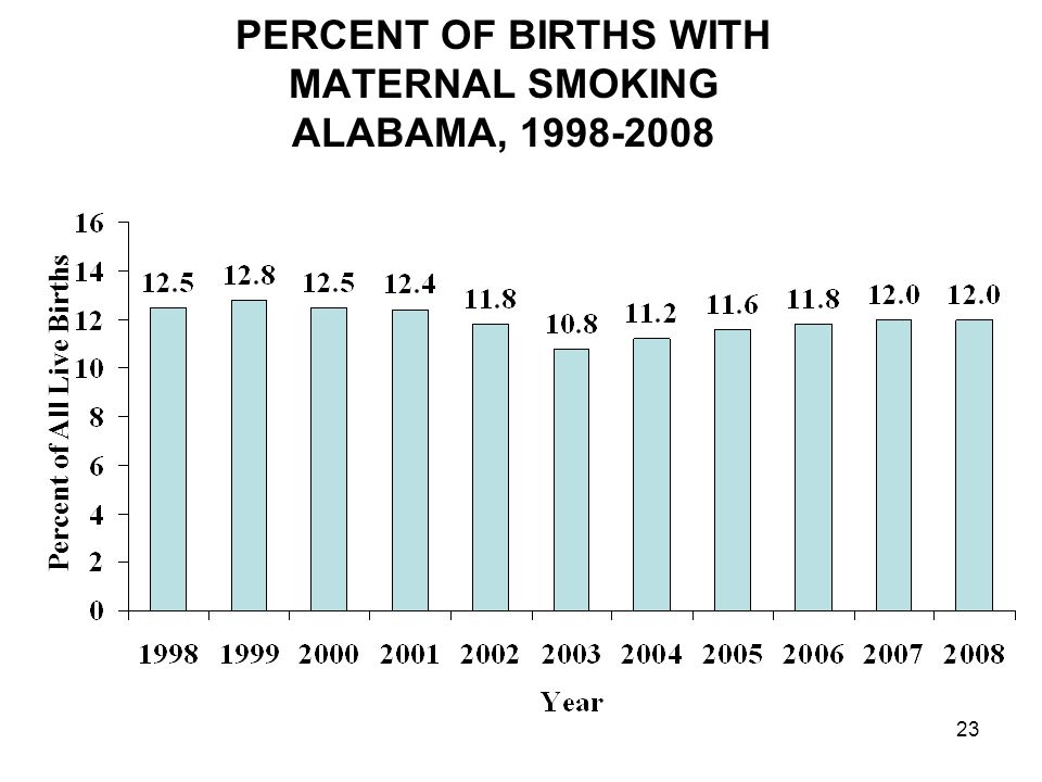 23 PERCENT OF BIRTHS WITH MATERNAL SMOKING ALABAMA, 1998-2008 Percent of All Live Births