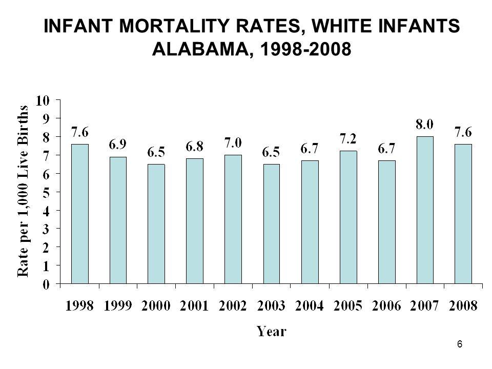 6 INFANT MORTALITY RATES, WHITE INFANTS ALABAMA, 1998-2008