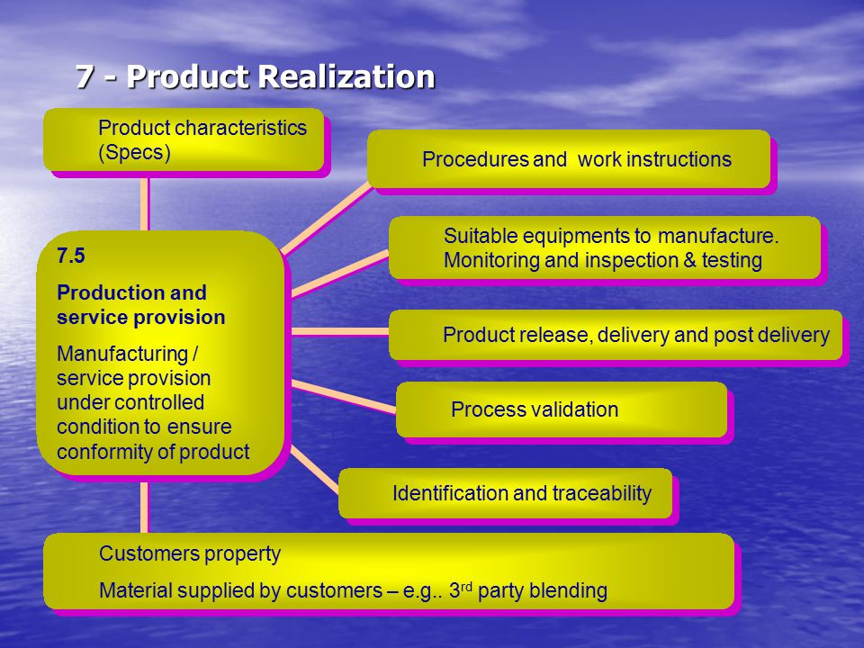 7 - Product Realization Product characteristics (Specs) Procedures and work instructions Suitable equipments to manufacture. Monitoring and inspection