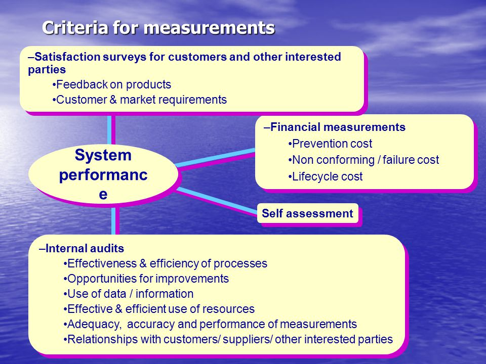 Criteria for measurements –Internal audits Effectiveness & efficiency of processes Opportunities for improvements Use of data / information Effective