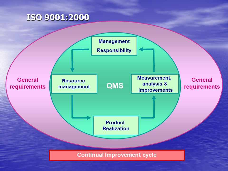 ISO 9001:2000 ISO 9001:2000 QMS Resource management Measurement, analysis & improvements Product Realization Management Responsibility Continual Impro