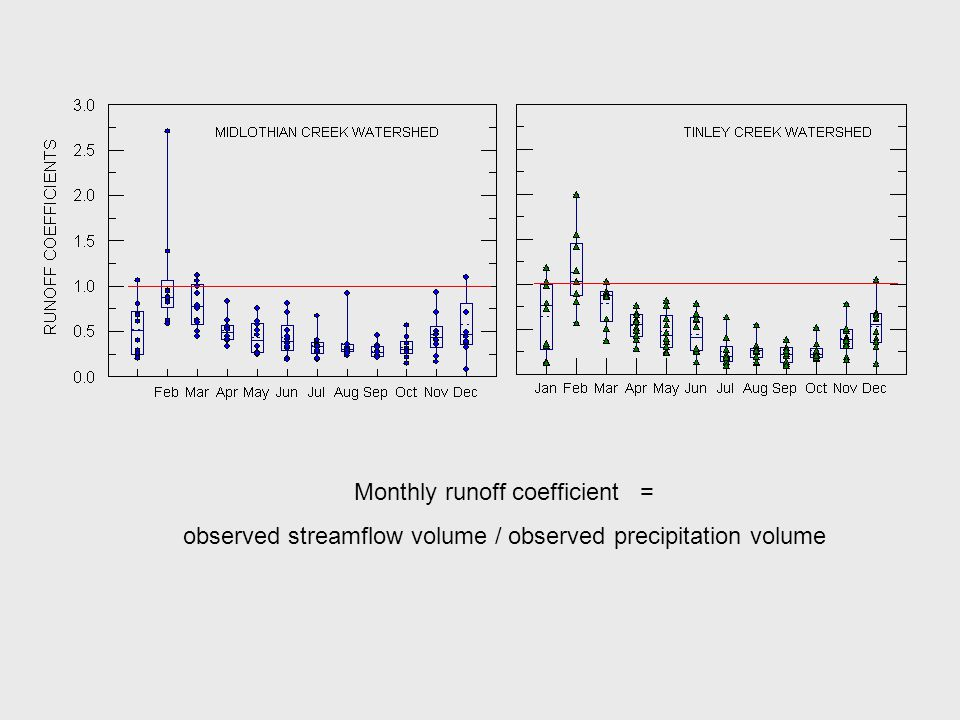 Monthly runoff coefficient = observed streamflow volume / observed precipitation volume