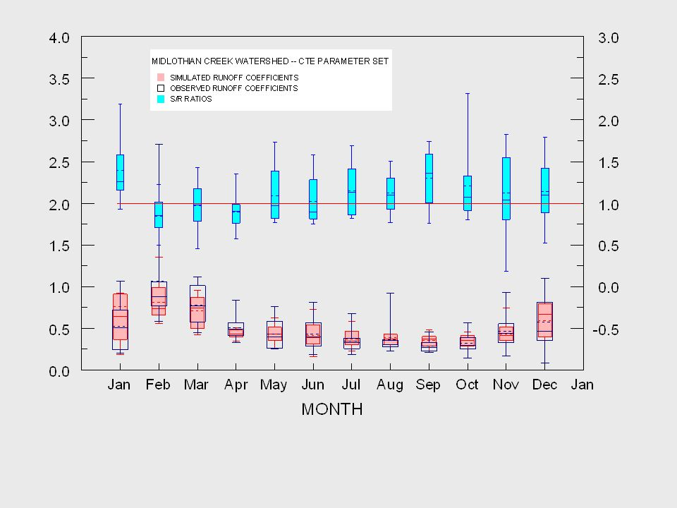Monthly runoff coefficients for simulated runoff, and simulated to observed runoff (S/R) ratios