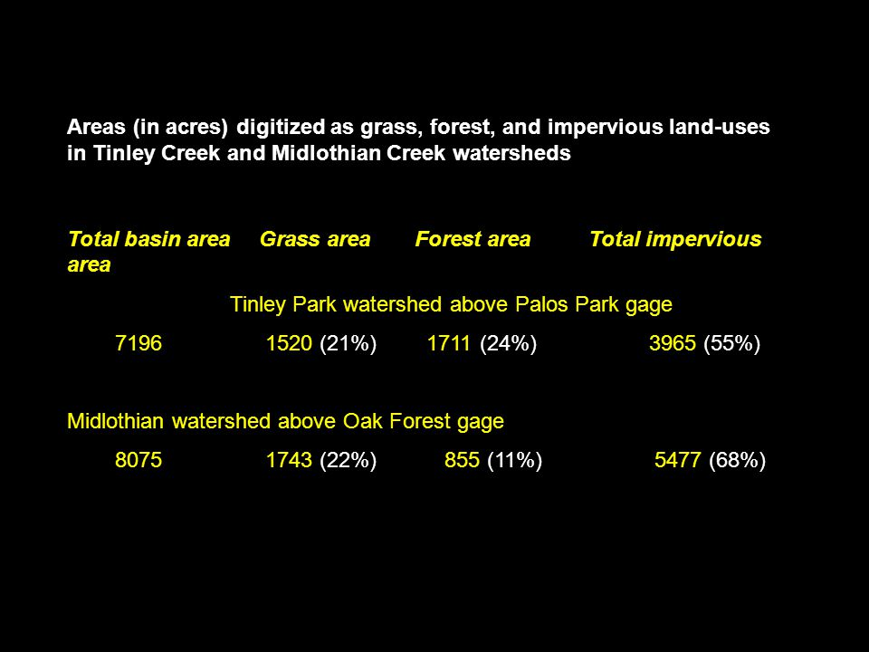 Areas (in acres) digitized as grass, forest, and impervious land-uses in Tinley Creek and Midlothian Creek watersheds Total basin area Grass areaForest areaTotal impervious area Tinley Park watershed above Palos Park gage 7196 1520 (21%) 1711 (24%) 3965 (55%) Midlothian watershed above Oak Forest gage 8075 1743 (22%) 855 (11%) 5477 (68%)