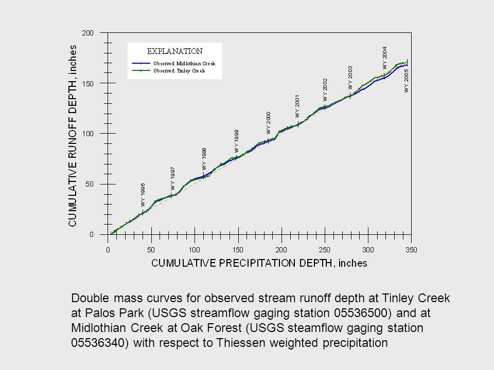 Double mass curves for observed stream runoff depth at Tinley Creek at Palos Park (USGS streamflow gaging station 05536500) and at Midlothian Creek at Oak Forest (USGS steamflow gaging station 05536340) with respect to Thiessen weighted precipitation