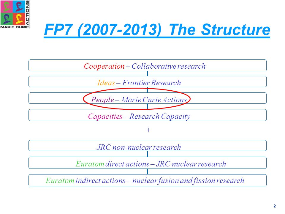 2 FP7 (2007-2013) The Structure Cooperation – Collaborative research Ideas – Frontier Research People – Marie Curie Actions Euratom indirect actions – nuclear fusion and fission research Euratom direct actions – JRC nuclear research JRC non-nuclear research Capacities – Research Capacity +