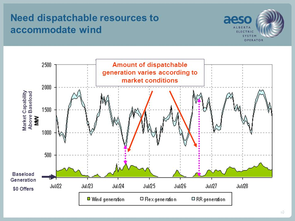 10 Need dispatchable resources to accommodate wind Baseload Generation $0 Offers Market Capability Above Baseload Amount of dispatchable generation va