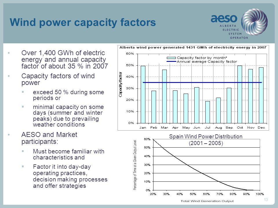 13 Wind power capacity factors Over 1,400 GWh of electric energy and annual capacity factor of about 35 % in 2007 Capacity factors of wind power  exceed 50 % during some periods or  minimal capacity on some days (summer and winter peaks) due to prevailing weather conditions AESO and Market participants:  Must become familiar with characteristics and  Factor it into day-day operating practices, decision making processes and offer strategies Spain Wind Power Distribution (2001 – 2005)