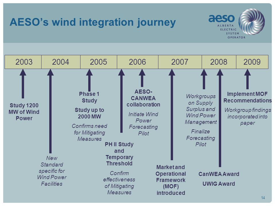 14 AESO's wind integration journey 20032004200520062007 Study 1200 MW of Wind Power New Standard specific for Wind Power Facilities Phase 1 Study Study up to 2000 MW Confirms need for Mitigating Measures PH II Study and Temporary Threshold Confirm effectiveness of Mitigating Measures Market and Operational Framework (MOF) introduced AESO- CANWEA collaboration Initiate Wind Power Forecasting Pilot 2008 Workgroups on Supply Surplus and Wind Power Management Finalize Forecasting Pilot 2009 Implement MOF Recommendations Workgroup findings incorporated into paper CanWEA Award UWIG Award