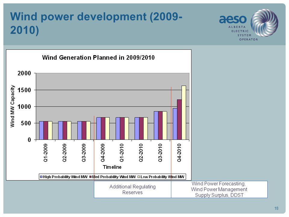 18 Wind power development (2009- 2010) Additional Regulating Reserves Wind Power Forecasting, Wind Power Management Supply Surplus, DDST