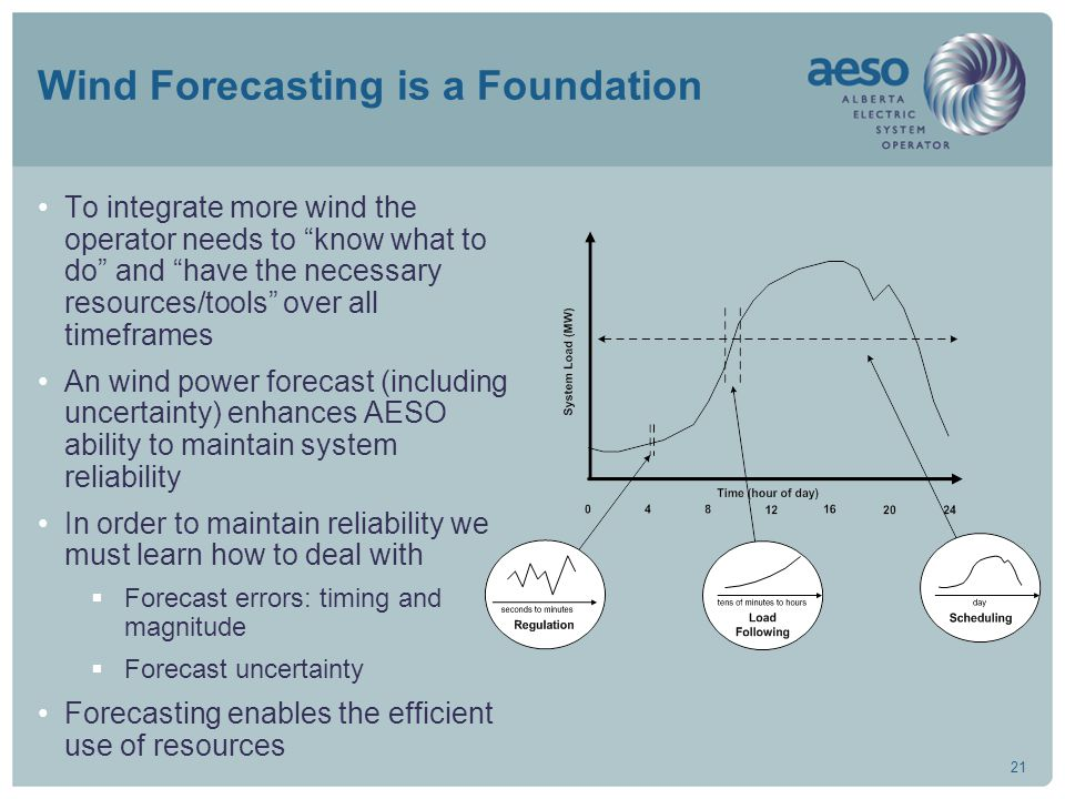 "21 Wind Forecasting is a Foundation To integrate more wind the operator needs to ""know what to do"" and ""have the necessary resources/tools"" over all t"