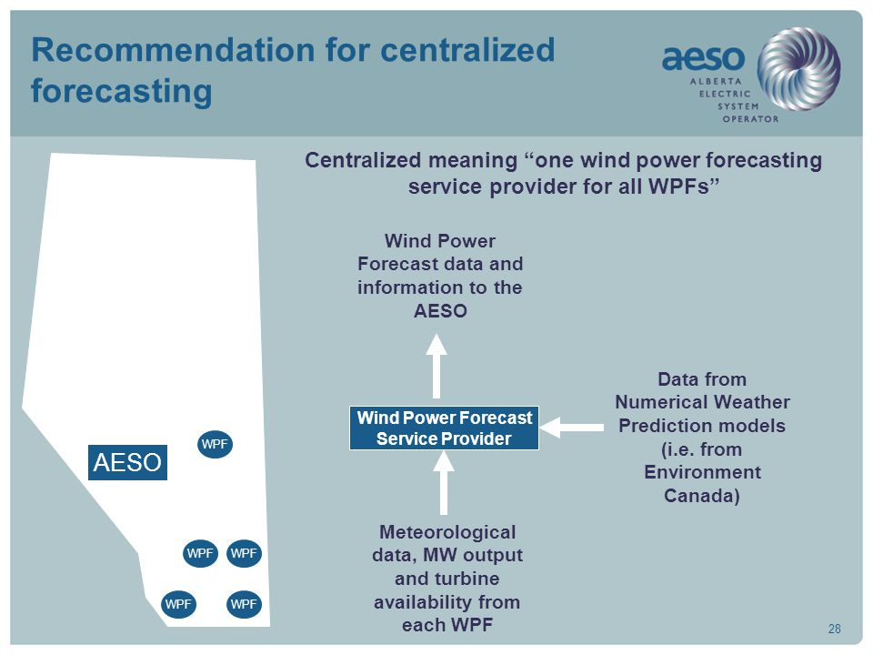 28 Recommendation for centralized forecasting WPF AESO Wind Power Forecast Service Provider Meteorological data, MW output and turbine availability fr