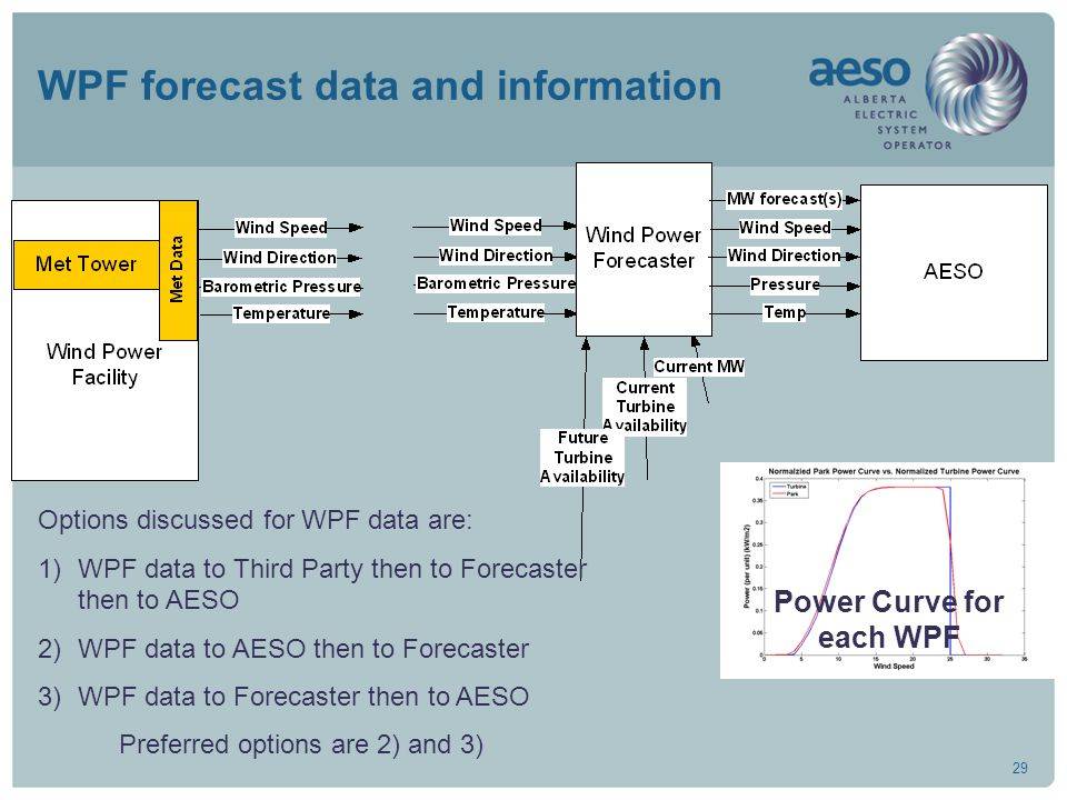 29 WPF forecast data and information Options discussed for WPF data are: 1)WPF data to Third Party then to Forecaster then to AESO 2)WPF data to AESO then to Forecaster 3)WPF data to Forecaster then to AESO Preferred options are 2) and 3) Power Curve for each WPF