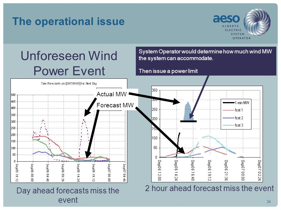 34 The operational issue Day ahead forecasts miss the event 2 hour ahead forecast miss the event System Operator would determine how much wind MW the system can accommodate.