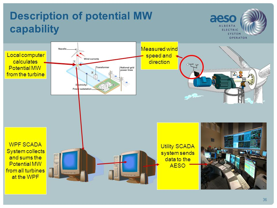 36 Description of potential MW capability Measured wind speed and direction Local computer calculates Potential MW from the turbine WPF SCADA System collects and sums the Potential MW from all turbines at the WPF Utility SCADA system sends data to the AESO